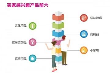 大数据告诉你,深圳礼品展20万专业买家,最喜欢的爆款?
